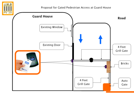 Publication Door Access Gate